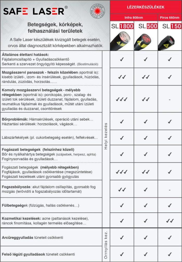 safelaser-osszehasonlitas-800x1151